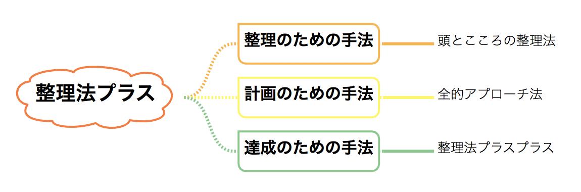 整理法プラスを構成する手法についてのイメージ図